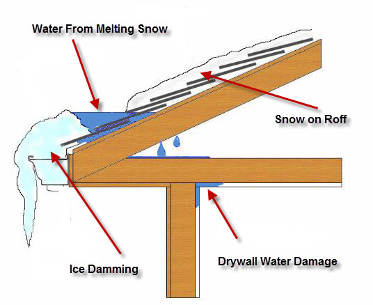 ice damming - water damage
